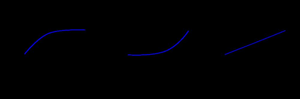 Fisica - L'accelerazione (wikipedia)