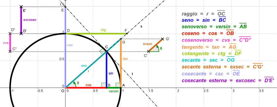 TrigonometriaWikipedia